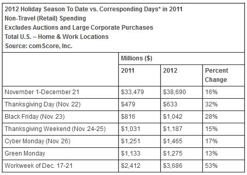 美国消费者网购支出2011和2012同期对比