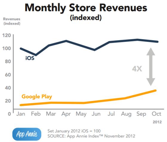 App Store月收入达到Google Play的4倍