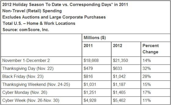 购物季美国网购开支已达214亿美元