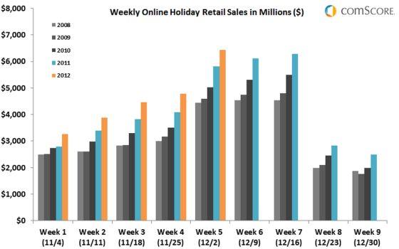 在11月26日至12月2日的一周中,全美网购额创下最高值