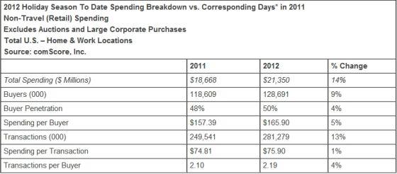 网购额的增长来自用户基础和客单价的提升