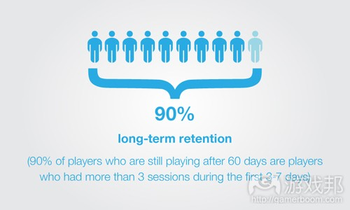 long-term retention(from gamesbrief)