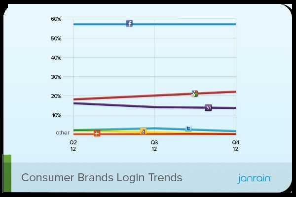 Janrain Consumer Brands Social Login Preferences Q4 2012