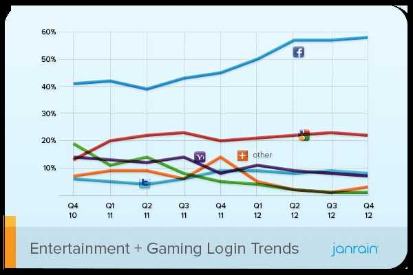 Janrain Entertainment and Gaming Social Login Preferences Q4 2012