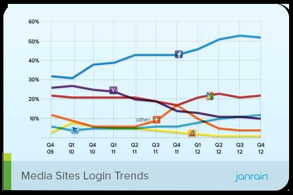 Media Social Login Preferences Q4 2012 Janrain