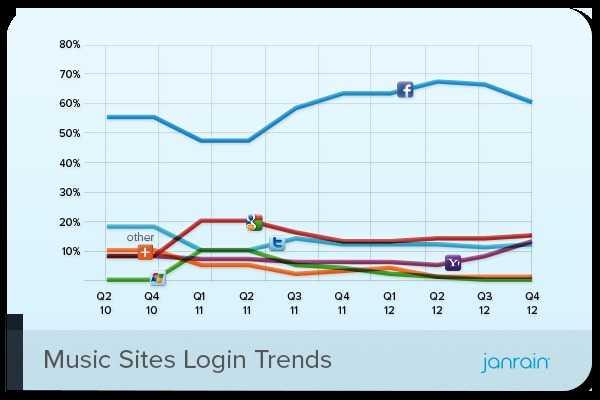 Janrain Music Sites Social Login Preferences Q4 2012