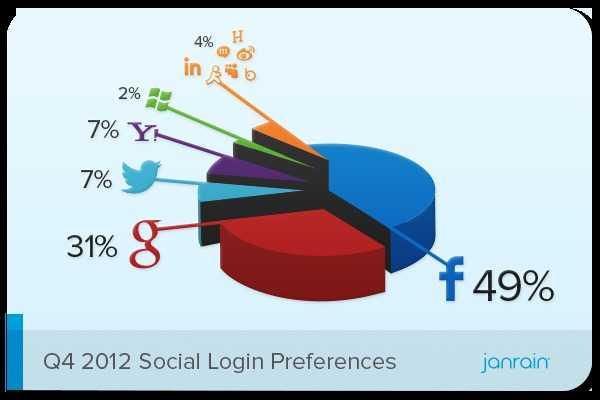 Janrain Q4 2012 Social Login Preferences