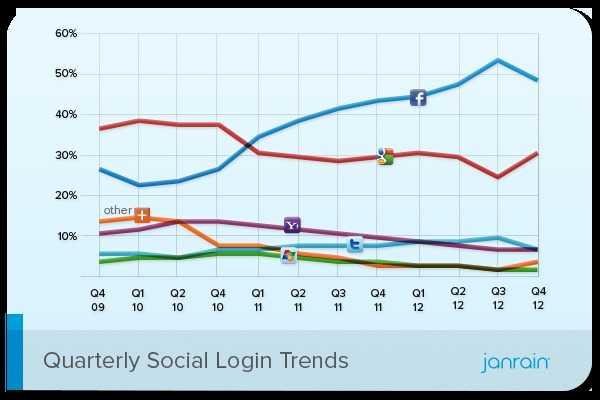 Janrain Social Login Trends