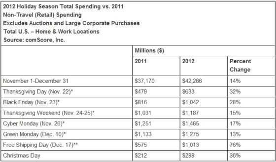 全美圣诞购物季网购开支总额达到423亿美元,较2011年增长14%