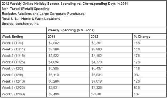 按星期统计的开支数据凸显了购物季三个最重要的星期的疲软