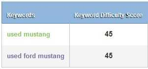 keyword difficulty ford mustang