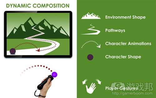 Dynamic_Composition(from gamasutra)