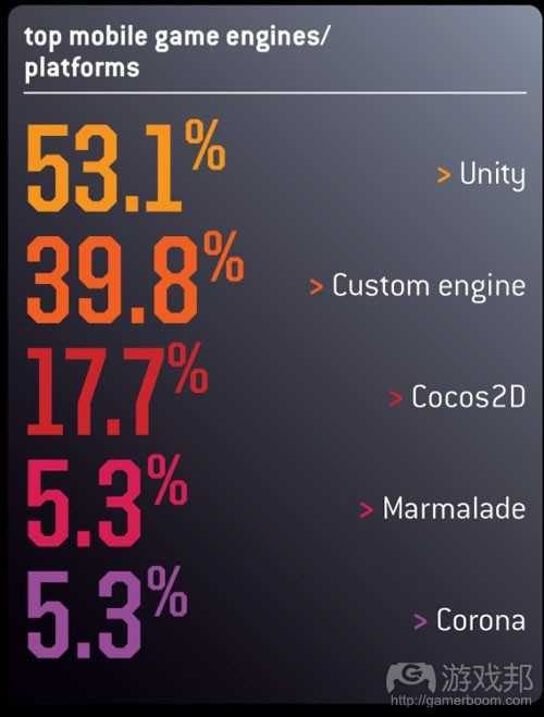 top mobile game engine(from gamecareerguide)
