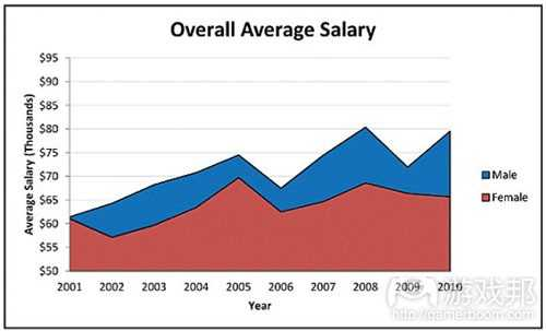 overall average salary(from gamecareerguide)