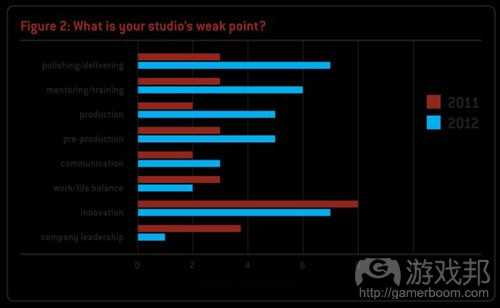 weak point(from gamecareerguide)