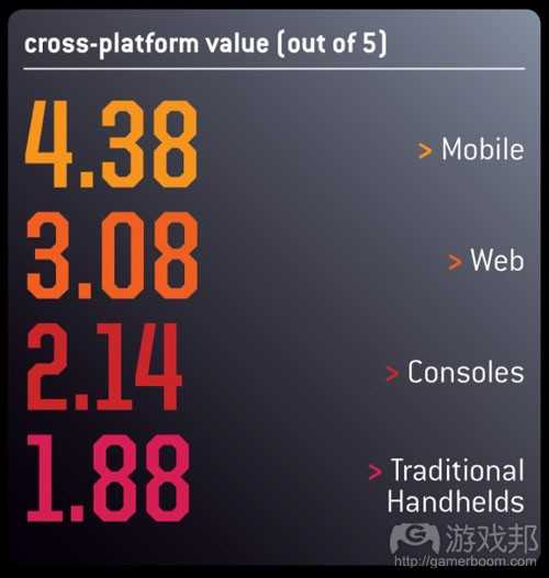 cross-platform value(from gamecareerguide)