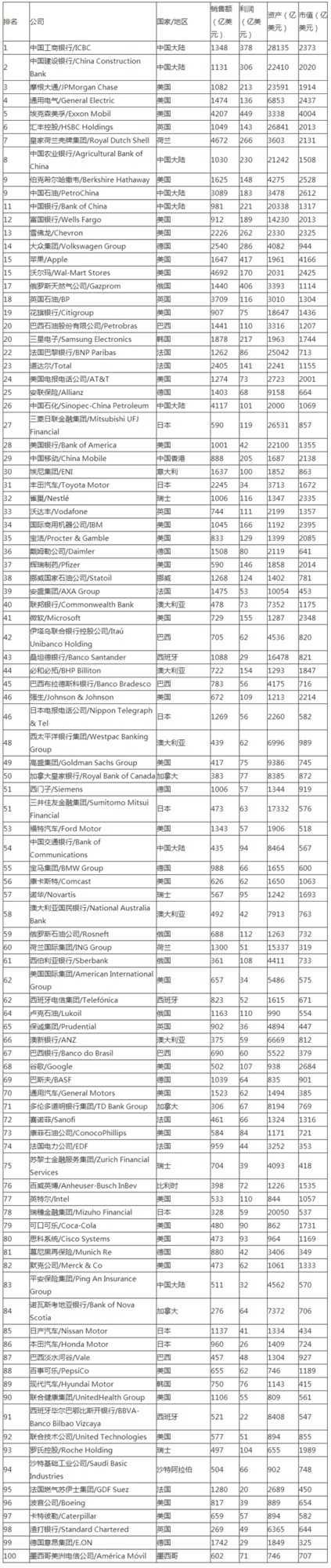 福布斯全球企业2000强:苹果排名第15