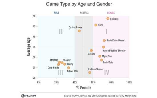 移动游戏开发者福音!未来六年将迎黄金期