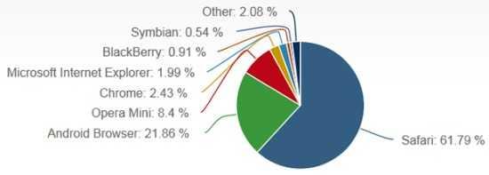 移动浏览器市场份额