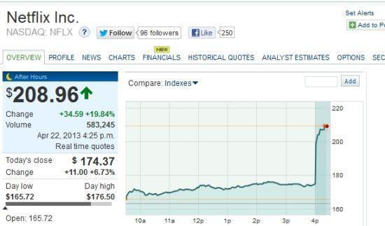 Netflix股价走势图