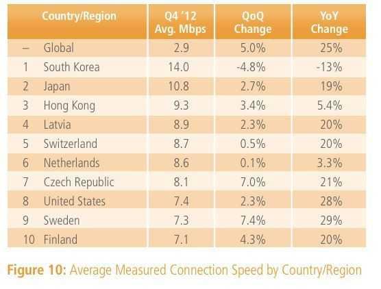 2012年第四季度各国和地区平均网速
