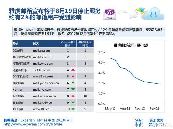 中国雅虎邮箱的访问量份额过去一年中持续萎缩,目前已降至1.91%