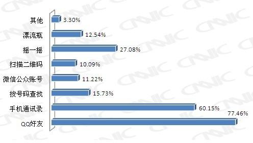 15%的比例成为用户添加微信好友的第二大方式