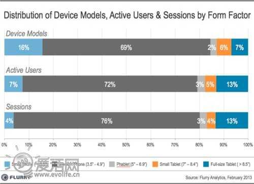 大屏幕智能机未成主流 iPhone类中型屏幕仍支配市场