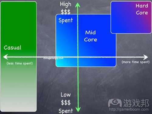 mid_core_and_casual(from gamasutra)