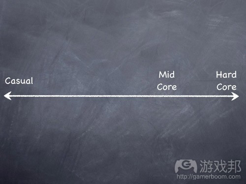 mid_core_view(from gamasutra)