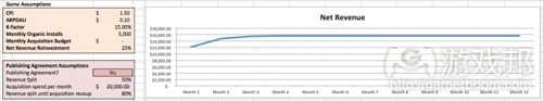 monthly reveune curve 0(from gamezebo)