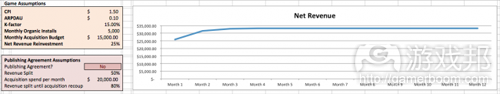 monthly revenue curve 4(from gamezebo)