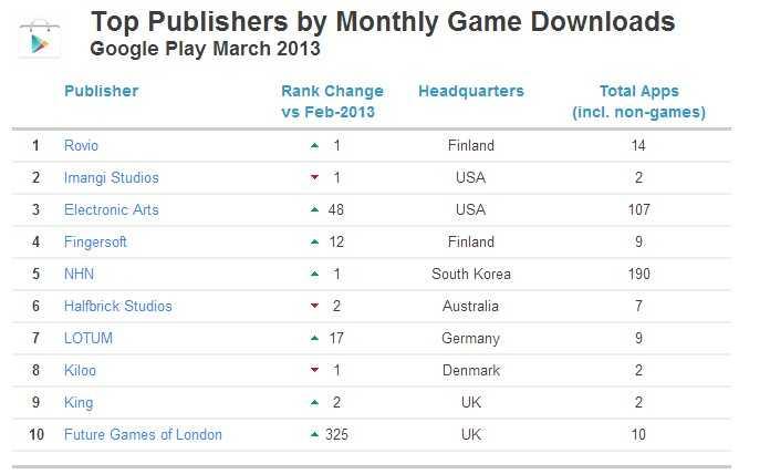 Google Play 发行商 下载排名