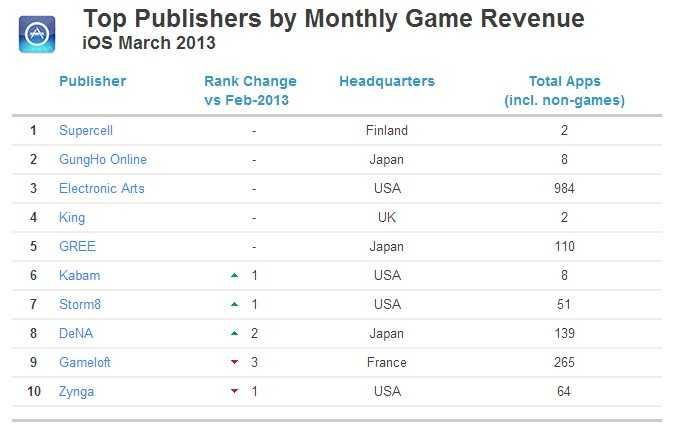 ios发行商 收入排名