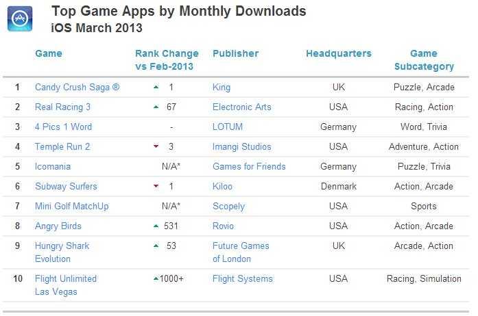 ios 游戏 下载排名