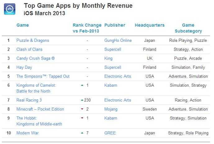 ios 游戏 收入排名