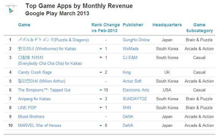 google play 游戏 收入排名