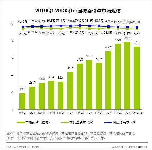 艾瑞咨询:2013Q1中国搜索引擎市场规模74.1亿