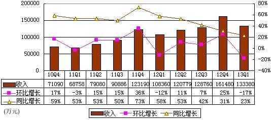 图解当当财报:2年亏7.4亿 毛利率提升至17%
