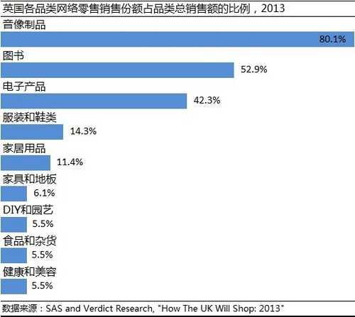 CNNIC调研:中英消费者网购商品类别对比