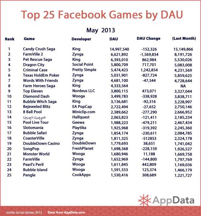 Top 25 May DAU
