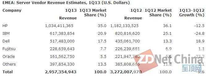 Gartner:2013年第一季度全球服务器出货量下降0.7% 营收跌落5%