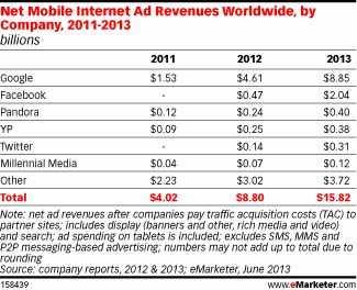 各大公司全球移动互联网广告收入