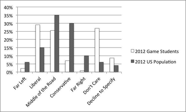 Figure 5. Political preference comparison.