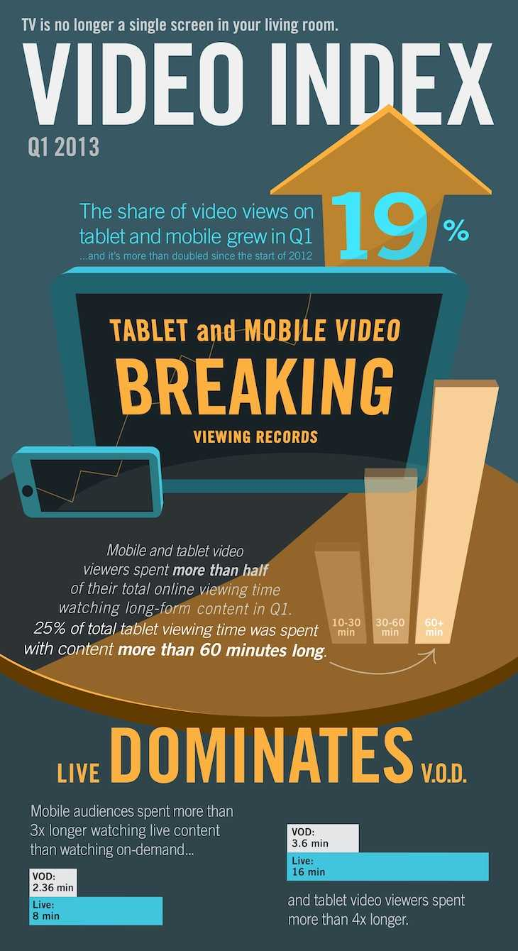 q1 2013 index 14 Report: Tablets and mobile devices accounted for a record 10% of all online videos played in Q1 2013