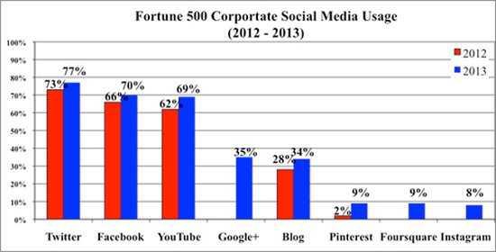 世界500强的新宠:社交媒体