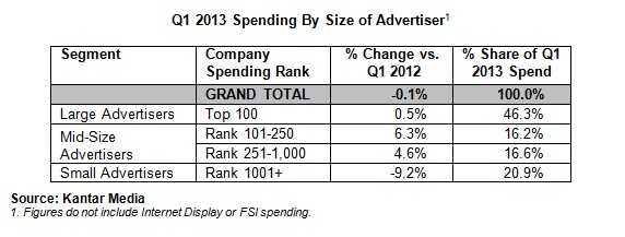 Q1 2013 Spending By Size of Advertiser