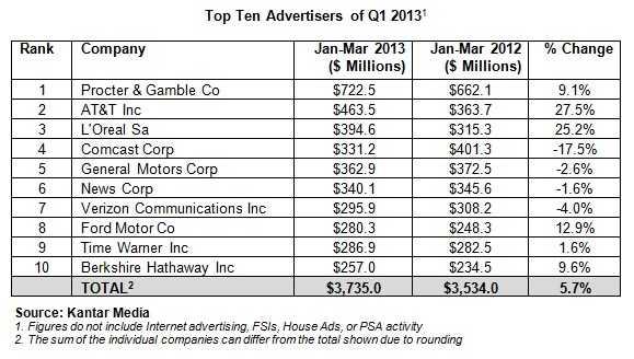 Ton Ten Advertisers of Q1 2013