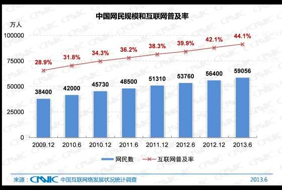 图 1 中国网民规模与互联网普及率