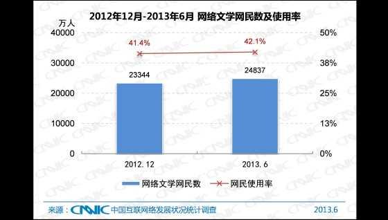 2012.12 -2013.6 中国网络文学网民数及使用率